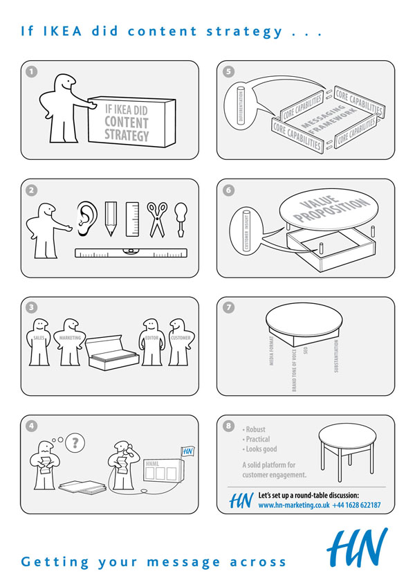 INFOGRAPHIC: If IKEA did content strategy...
