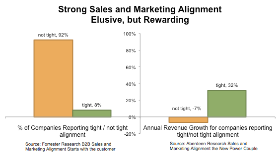 strong sales and marketing alignment
