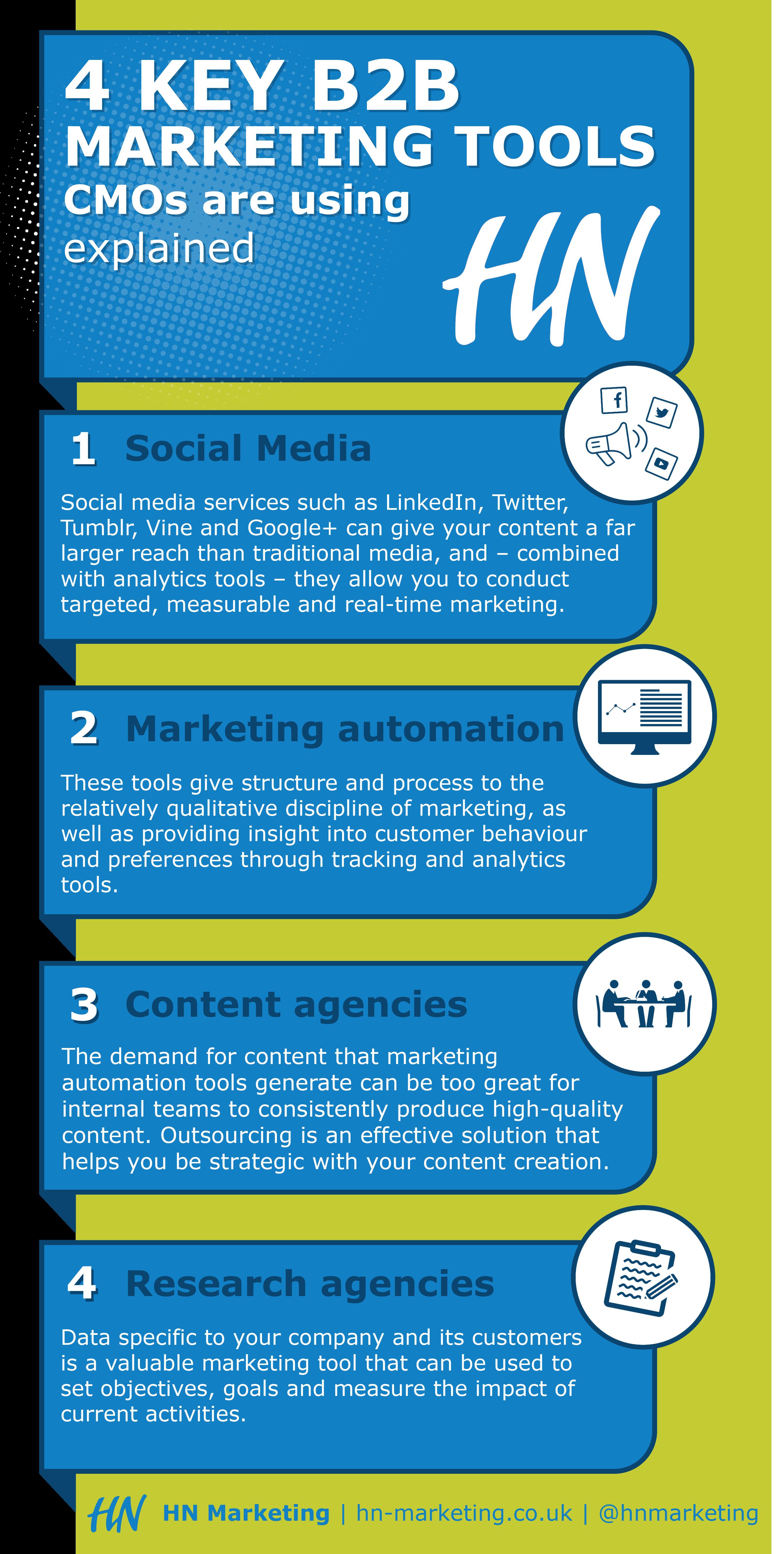 4-key-B2B-marketing-tools