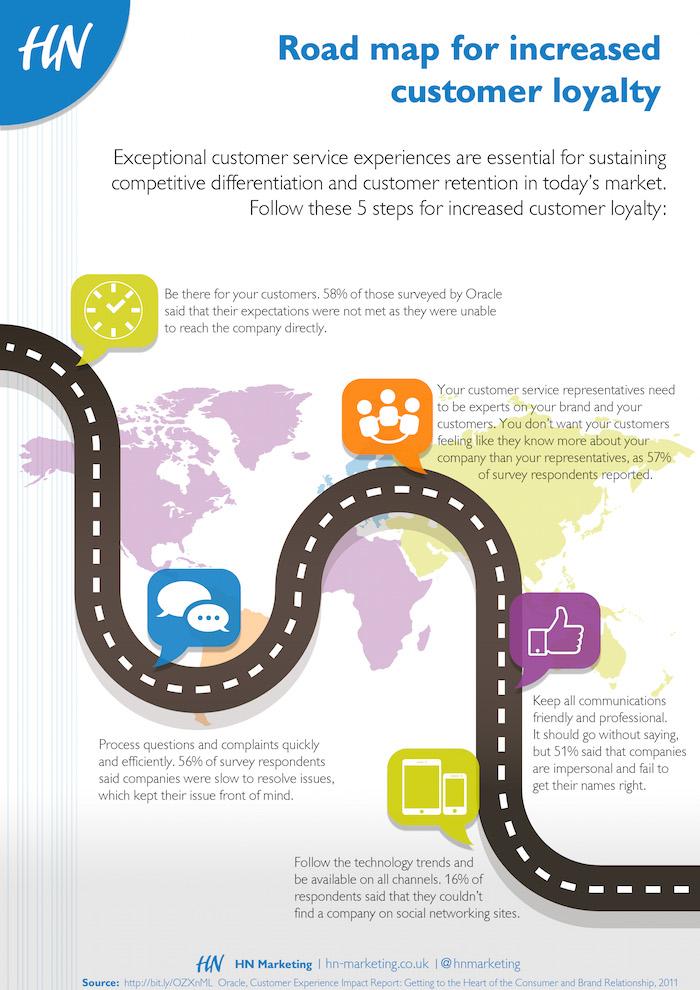 Take-5-customer-loyalty-road-map-FINAL-1