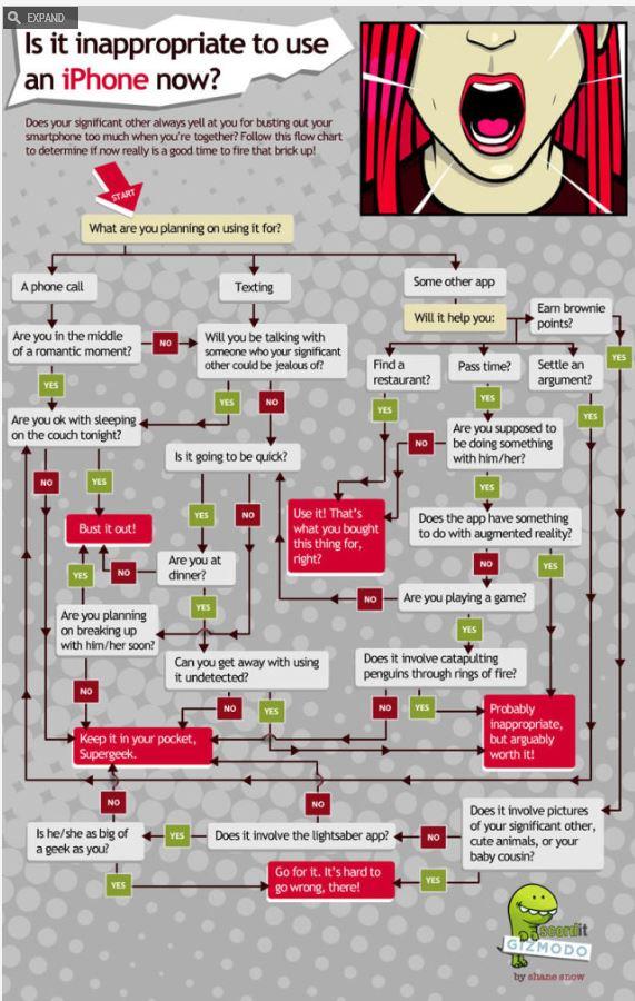 a-romance-chart